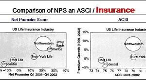 Le NPS est-il le meilleur  ? (cas N° 1 : Assurance)