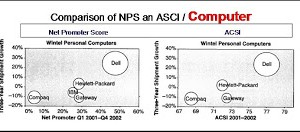 Le NPS est-il le meilleur ? (Cas  N°2 Informatique)