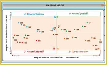 Satisfaction clients et Enquête Miroir   les 3 niveaux. 7c1e7d0fc071