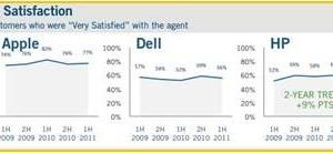 Call center : Apple en tête de la satisfaction clients