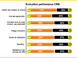 Insatisfaits des outils CRM  ?