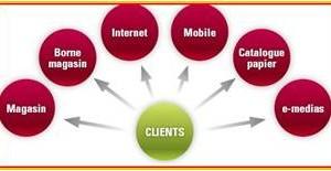 Le Multicanal, défi de la relation et de la satisfaction client