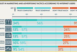 La confiance des consommateurs ?