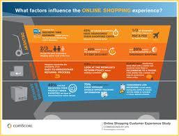 E Commerce : 86% des clients sont satisfaits.