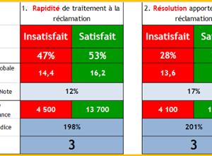 Les réclamations bien traitées rendent les clients 3 fois plus satisfaits !