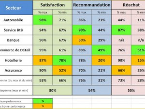 Satisfaction client, Recommandation & Réachat (SRR)