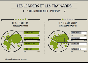 Satisfaction sur l'assistance à la clientèle & le service client