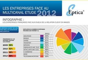 Les entreprises françaises n'ont pas un service client de qualité via le web