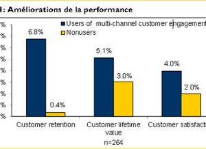 L'engagement multi canal augmente l'engagement client !