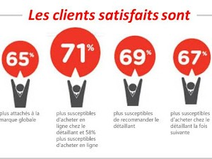 La satisfaction clients tire le reste !