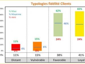 44 % des clients sont fidèles et loyaux à leur cabinet comptable !
