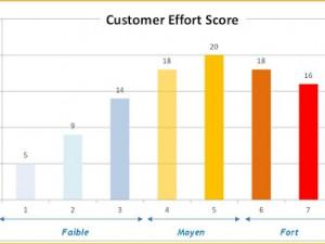 CES – Réduisez les efforts clients en ciblant les vôtres