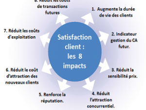 Les 8 impacts de la satisfaction clients