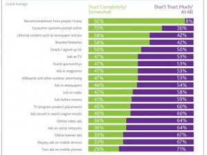 92% des consommateurs font confiance à la recommandation des proches