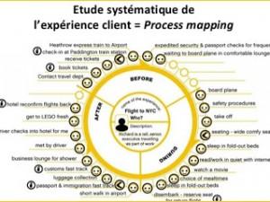 L'analyse de l'expérience client…