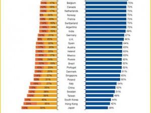 Mauvaise nouvelle : seuls 70 % des clients sont satisfaits de leur assureur en France