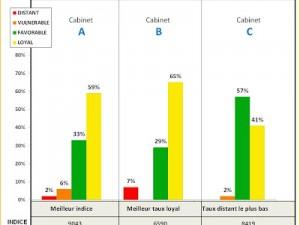 Les performances clients des 3 meilleurs cabinets d'expertise comptable !