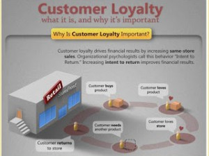 La fidélité client : qu'est-ce que c'est ? Et en quoi c'est important ?