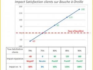 Chaque progression de 5 % de la satisfaction clients augmente de 60 % la réputation !