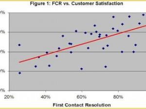 Satisfaction client et Call Center