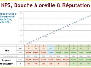 NPS, Bouche à oreille & Réputation !