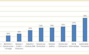 Taux de réclamations clients : 25 % en moyenne !