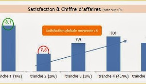 La satisfaction des clients est-elle liée au chiffre d'affaires réalisé ? (ex : les experts comptables)