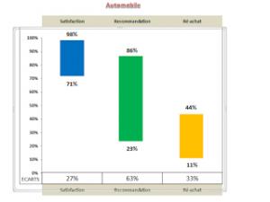 «Satisfaction, Recommandation et Réachat» (SRR) dans l'automobile