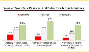 Satisfaction & NPS: 24 % de vos « détracteurs » vous recommandent…