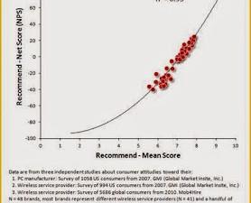 Le meilleur indicateur de la recommandation : le taux moyen ou le NPS ?