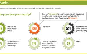 La récompense de la fidélité client vue par les clients