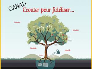 Mesure de la Satisfaction clients digitale chez Canal+