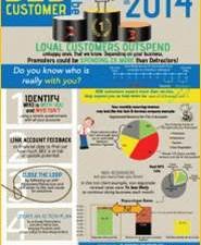 NPS et Impact économique : Vos détracteurs représentent quel chiffre d'affaire ?