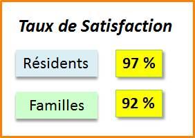 Forte satisfaction client pour les Maisons de Retraite : 97 % pour les Résidents et 92 % pour les Familles !