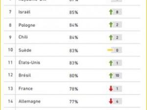 Satisfaction des Services clients : la France se situe au 13ème rang et perd une place !