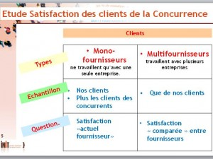 Comment mesurer la satisfaction des clients de la concurrence ?