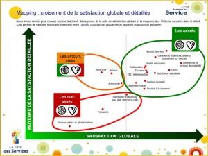 Satisfaction des Français sur 18 secteurs d'activité (Note de cœur et performances)