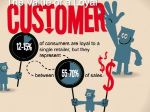De la satisfaction client aux profits  : 13 idées fortes