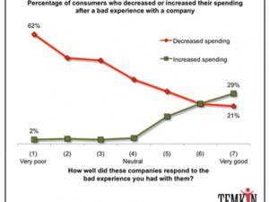 Quel est l'impact d'une mauvaise expérience client sur votre activité ?