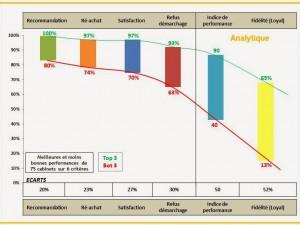 70% de clients satisfaits ne représentent que 13% de clients fidèles (Etude Expert Comptables).