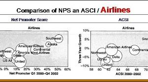 NPS et Compagnie Aériennes (Cas N° 3)