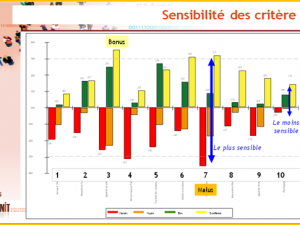 Analyse importance « calculée » en satisfaction clients (2/8)