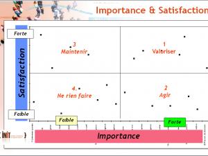 Croisement de l'Importance et de la Satisfaction dans les enquêtes de Satisfaction clients (3/8)
