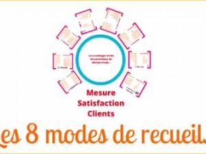 Les 8 modes d'enquêtes de la satisfaction clients