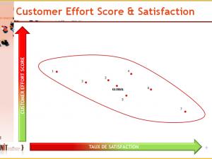Le Customer Effort Score est-il corrélé avec le taux de satisfaction clients ?