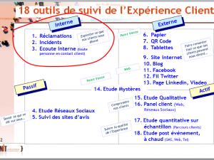 Les 18 outils de suivi et d'écoute de l' expérience clients (Partie 1)