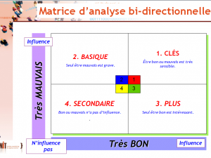 L'importance « bi-directionnelle » en satisfaction clients (6/8)