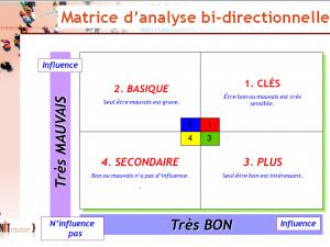 L'importance «bi-directionnelle» en satisfaction clients (6/8)
