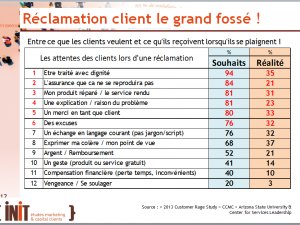 Réclamations clients : le grand fossé !