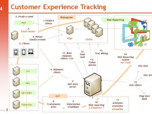 Customer Experience Tracking  : Ecoute client en continu !